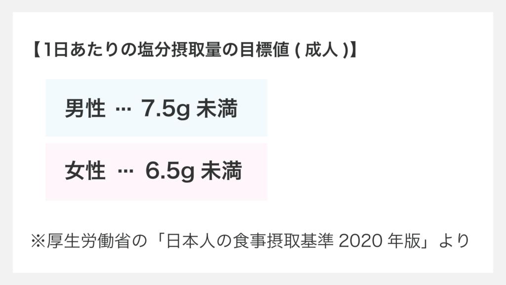 1日あたりの塩分摂取量の目標値(成人) 男性・・・7.5g未満 女性・・・6.5g未満 ※厚生労働省の「日本人の食事摂取基準2020年版」より